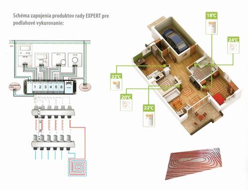 Regulácia podlahového kúrenia